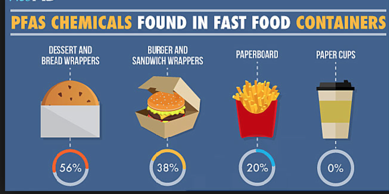Chemicals In Fast Food Packaging